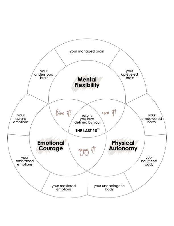 The Last 10 Framework - edited.003